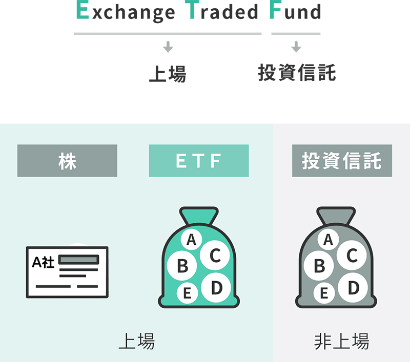 上場投資信託(Exchange Traded Fund)